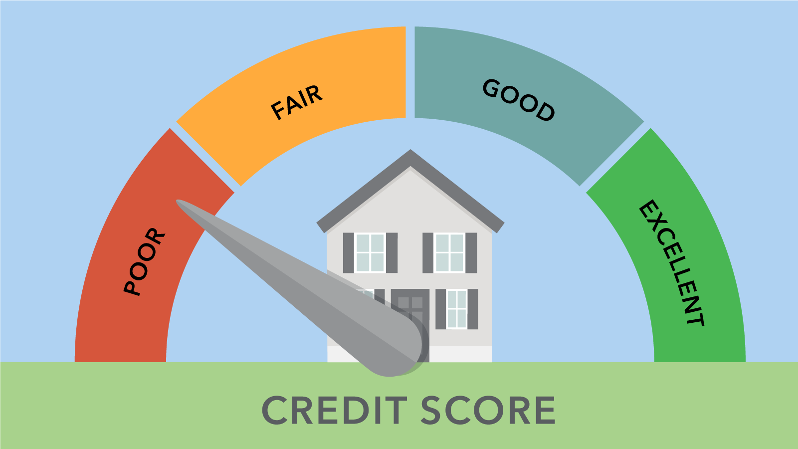 Here's Everything You Need To Know About FICO Credit Score